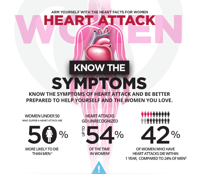 graphic describing the warning signs and symptoms of a heart attack in women