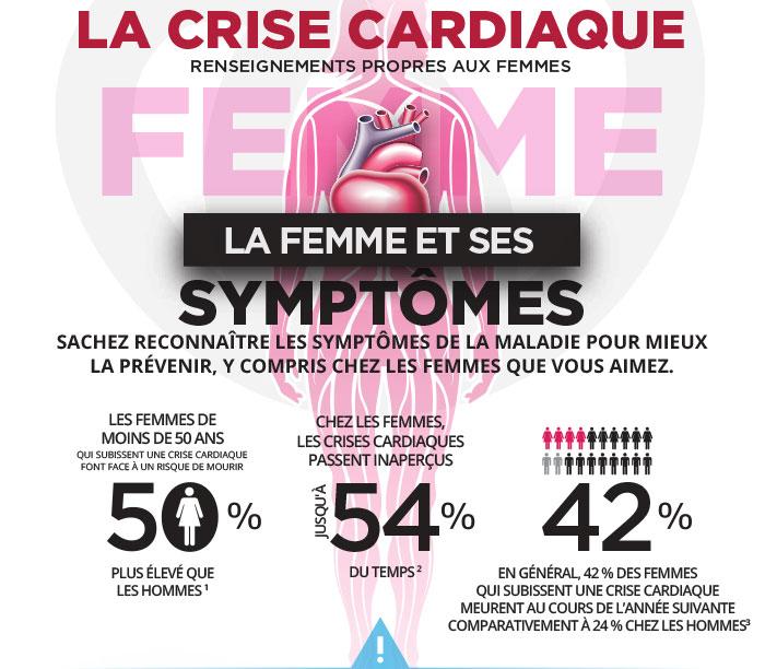 Infarctus du myocarde crise cardiaque symptômes 6424116 - chesslinks ...