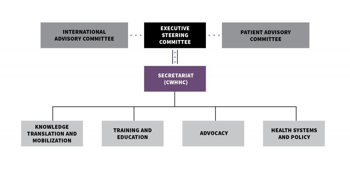 Alliance governance structure