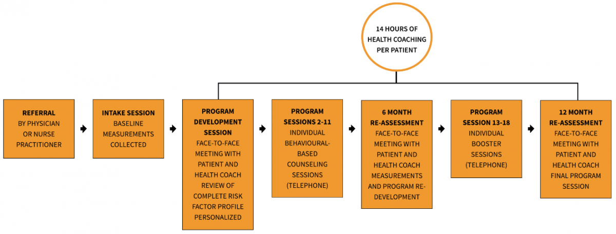 CardioPrevent Program Process Flow Chart