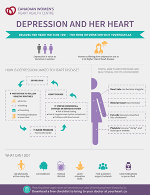Depression and her Heart Infographic
