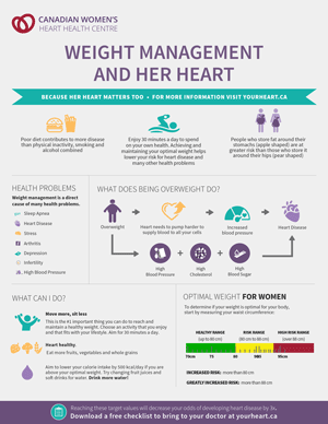 Weight Management and her Heart Infographic